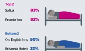 Which? reveals the best and worst UK hotel chains