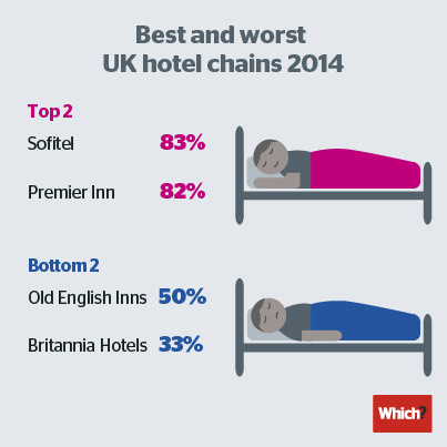 3-Best-and-worst-hotels-FB-reveal