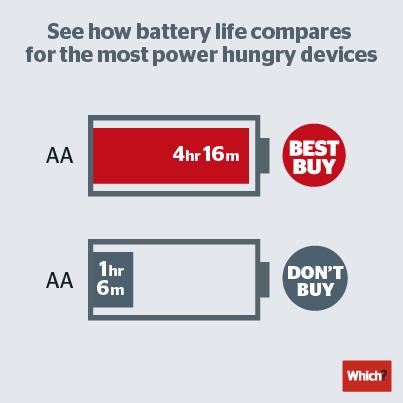 best Buy vs Don't Buy AA batteries