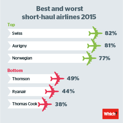 2-Best-worst-airlines-SH-news
