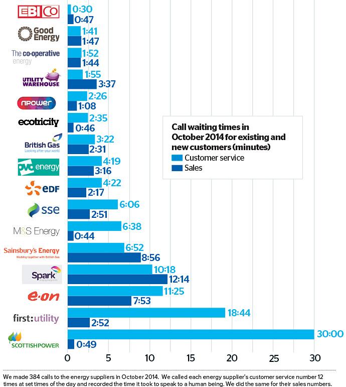 Energy-company-infographic