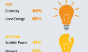 Best energy suppliers 2015 revealed