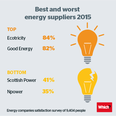 Best and worst energy suppliers 2015
