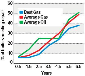 Boilers-graph