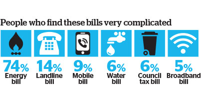 Complicated bills