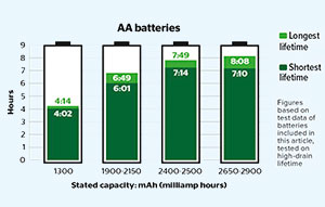 graph showing the longest and shortest-lasting AA batteries with similar stated capacities