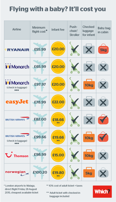 Costs to fly with a baby