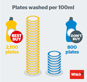 Best Buy and Don't Buy washing-up liquids compared on how many plates they can wash per 100ml