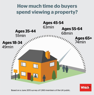 Infographic: how long do people spend viewing a house?