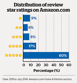 Amazon reviews star ratings distribution
