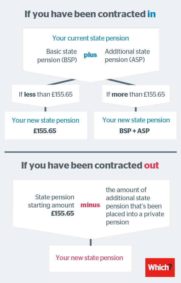State pension graphic