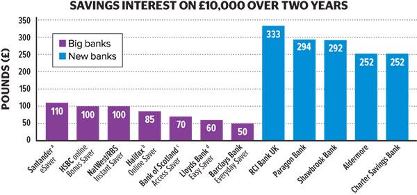 Savings interest graph