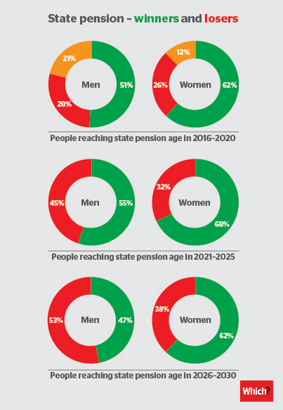 Pension winners and losers 403 pixels wide new