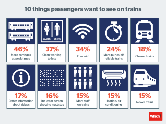 Top 10 things that commuters want to see on trains infographic