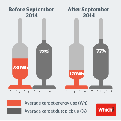 Infographic showing vacuum cleaner energy use vs dust pick up before and after the energy label