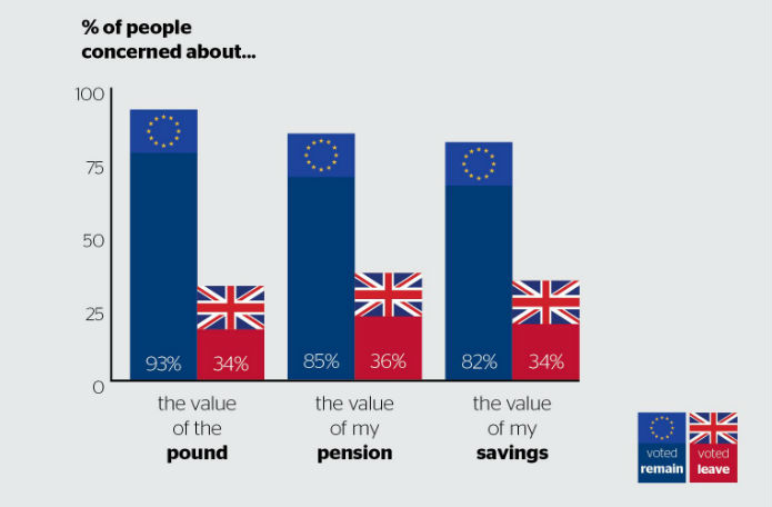 Brexit: people concerned about...
