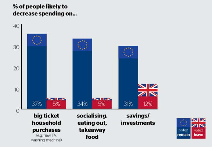 Brexit: people likely to...