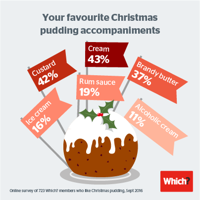 Christmas pudding serving suggestions