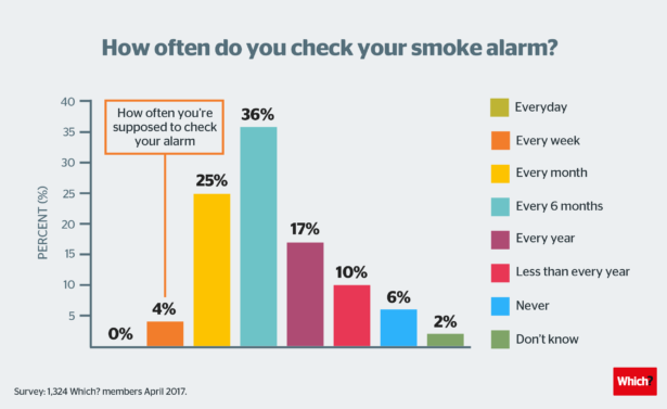 Maintaining your smoke alarm safely
