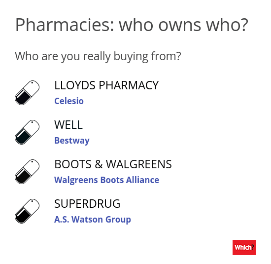 Who owns high street pharmacies