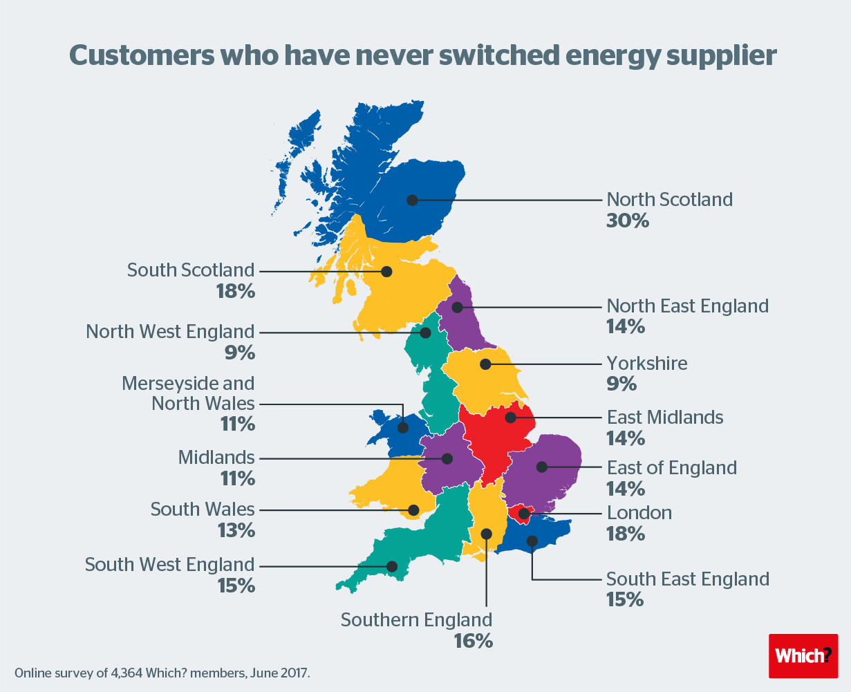 Energy Supplier Switching Is Your Region Savviest