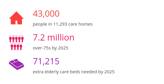 Care home provision to hit crisis levels in next five years – Which? News