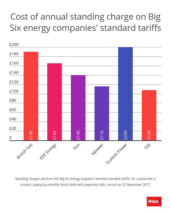 Average Electricity Consumption Per Person Uk - The Best ...