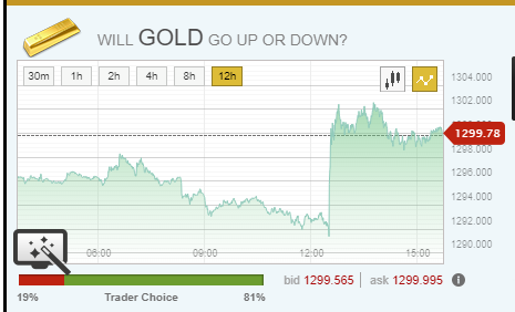 binary options gold price data