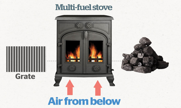 How coal burns on a multi-fuel stove