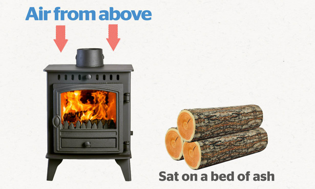 How logs burn on a wood burning stove