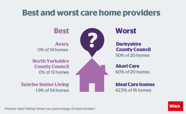 'Crisis among failing care homes'
