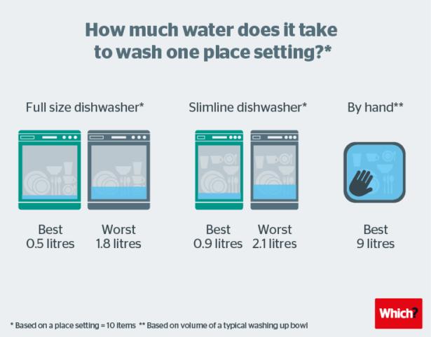 highest scoring slimline dishwasher revealed
