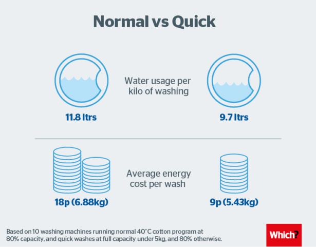 How Much Water Does A Washing Machine Use >> Revealed Quick Washes Leave You Dirty Which News