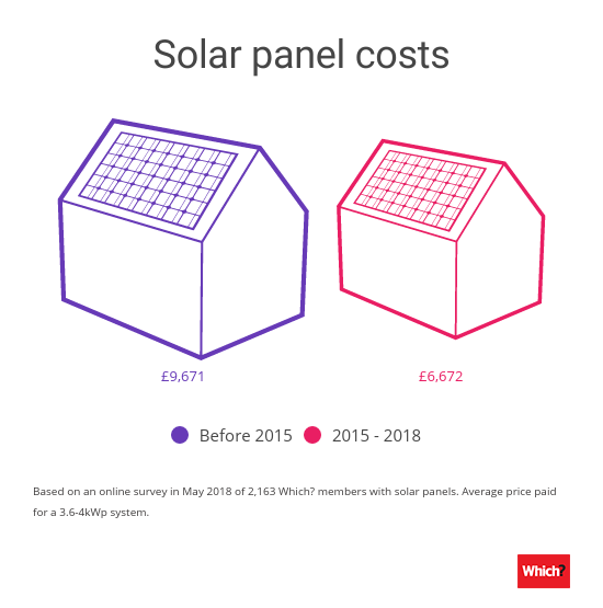 Results of our biggest ever solar panels survey – Which? News