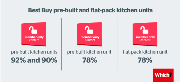 Best Buy pre-built and flat-pack kitchen units-02