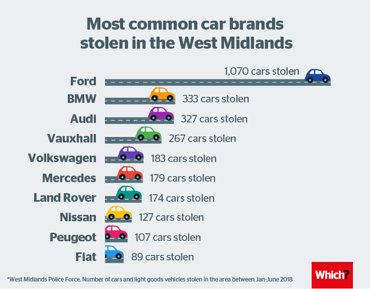 Car Brands Most Likely To Be Stolen Which News