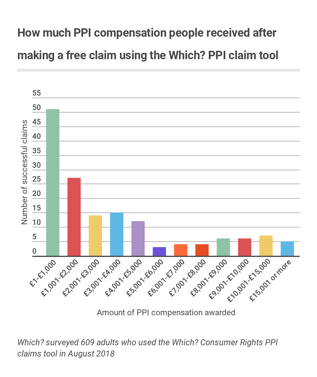 Which reveals the banks deterring ppi claims which news since january 2018 banks have paid an average of 3918m in compensation each month according to data from the financial conduct authority solutioingenieria Gallery