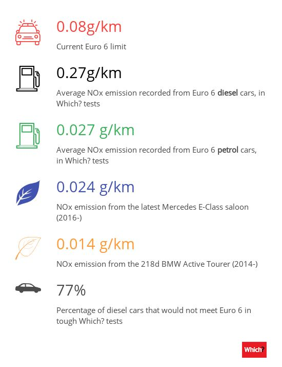 Which? tests reveal the most polluting cars and the most