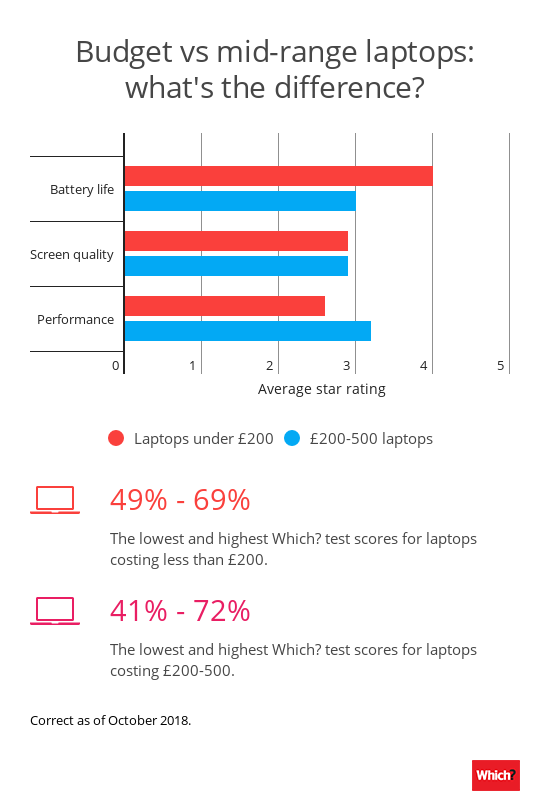 Cheap vs mid-range laptops: do you get what you pay for? – Which? News