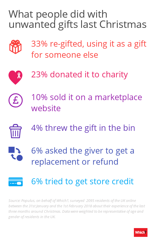 What people did with unwanted gifts last year