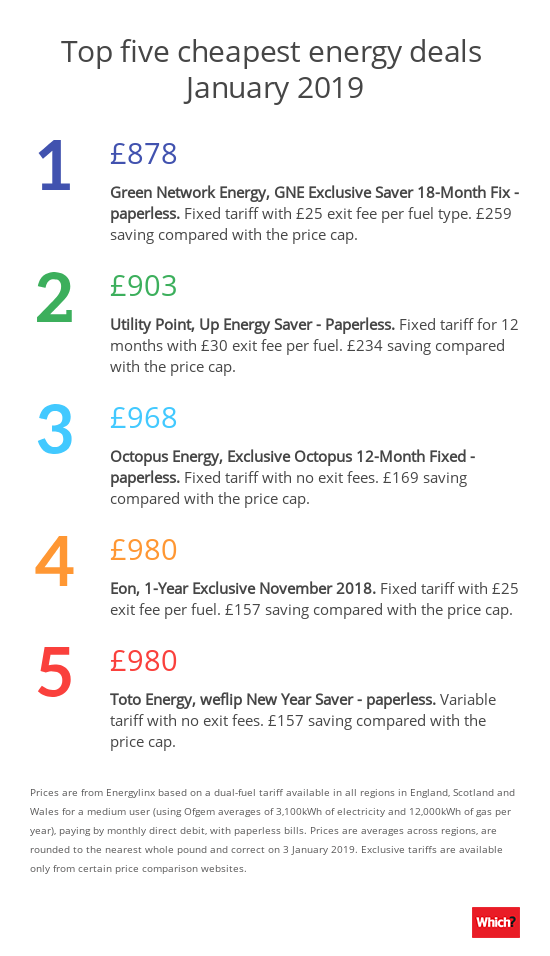 Top Five Cheapest Energy Deals For January 2019 Which News