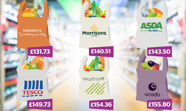 Which Supermarket Was Cheapest In February 2019 Which News