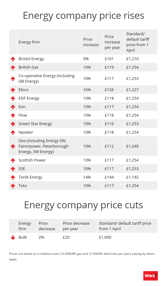 Top Five Cheapest Energy Deals For March 2019 Which News