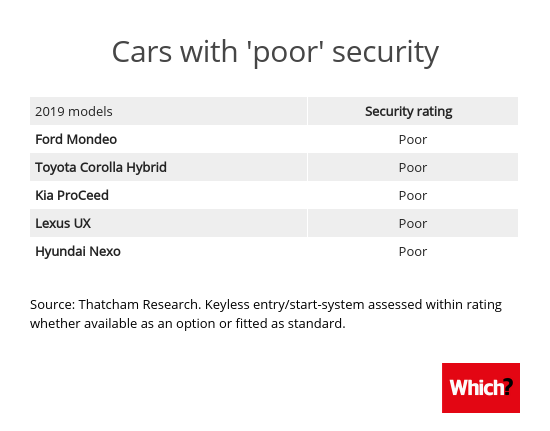 New car security tests warn of even more cars that are easy