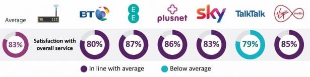 Ofcom broadband provider satisfaction scores.
