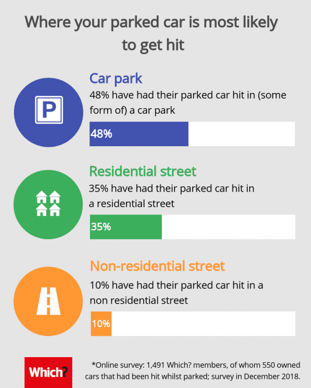 Graphic showing where parked cars get hit 1. car park 2. residential street 3 non-residential street