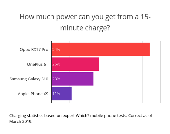 Smartphone battery life claims vs Which? Tests: Apple