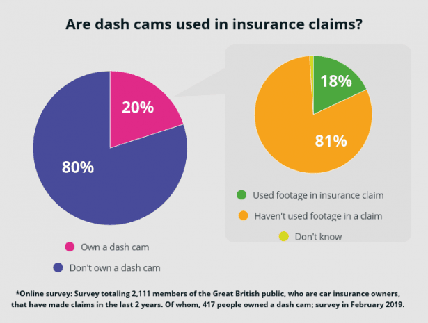 Dash cams are helping drivers save money in insurance claims