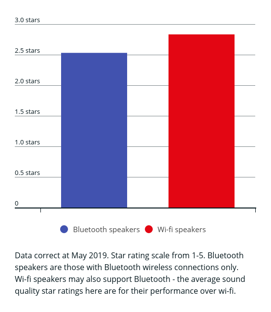 Do wi-fi or Bluetooth speakers sound better?