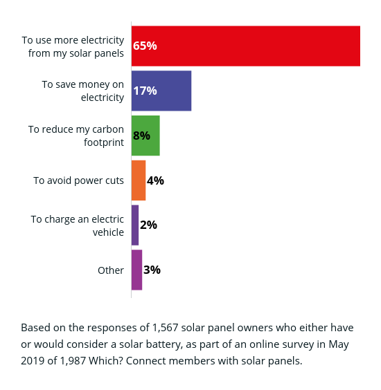 Solar panel battery popularity is booming: should you buy